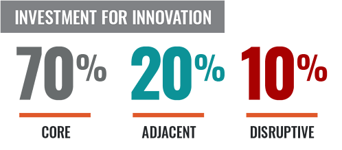 Product Development Investing for Disruptive Innovation