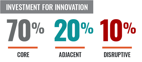 70-20-10 Investment Strategy for Innovation