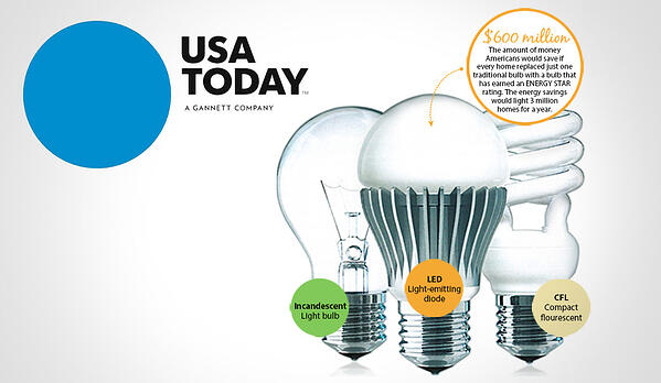 USA Today features Nottingham Spirk's LED Light Bulbs
