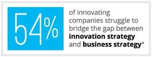 Innovation Strategy Statistic