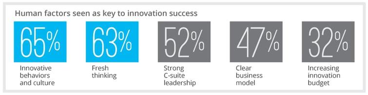 Innovation Infographics