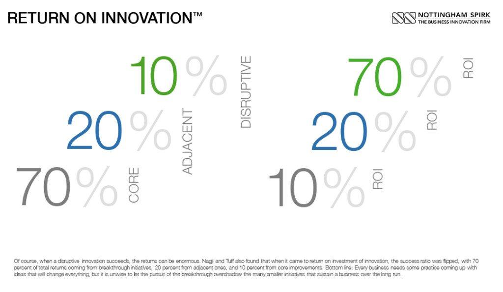 Core-Adjacent-Disruptive Innovation